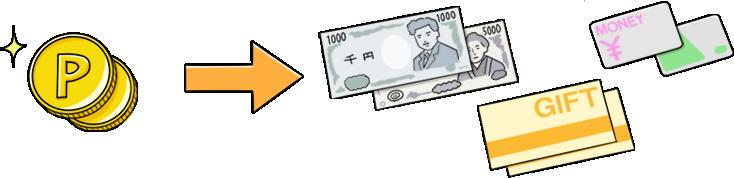 貯まった「ECナビポイント」は、現金やギフト券をはじめさまざまサービスのポイントやマイルなどに交換することができます。